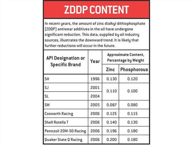 hrdp_0606_10_z+flat_tappet_cam_tech+zddp_content_table.jpg